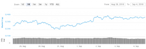 Bitcoin Bulls Remain in Control above USD 7,000 102