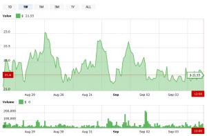 La volonté de Bittrex de délister Bitcoin Gold fait monter son prix 102