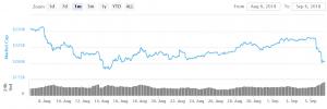 Bitcoin's Downside Drift Suggests Increased Bearish Bias 101