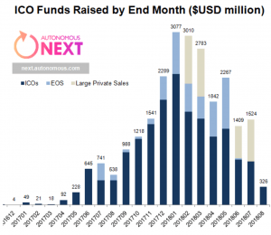 ICOs Hit New Low, but Production Picking Up 102