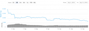 Bitcoin est à la baisse et Ethereum touche un nouveau seuil bas 101
