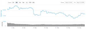 Bitcoin and Altcoins Recover Sharply From Lows 101