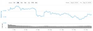 Le prix du bitcoin et des altcoins a remonté brusquement 101