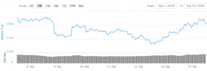 Bitcoin and Ethereum Buyers Facing Uphill Task 101