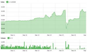"A Precedent: ""Creative Destruction"" of ICO with Market Cap of USD 10m 103"