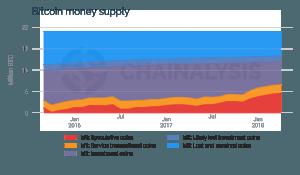 Die Mehrzahl an Bitcoins werden gehamstert 102