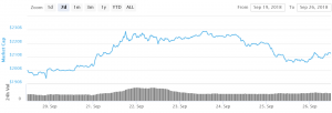 Bitcoin and Altcoins: Short-term Bounce Possible, Weakness Remains 101