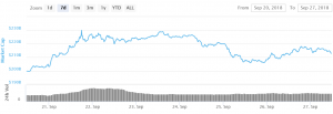 Bitcoin Stuck In Key Range, Altcoins Face Hurdles 101
