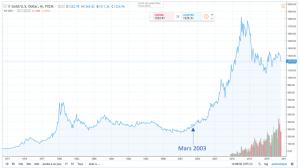 Le Bitcoin deviendra-t-il une alternative pérenne à l'or en tant que réserve de valeur ? 102