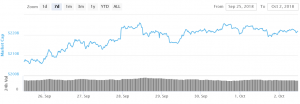 Bitcoin and Altcoins Basing for Next Move 101