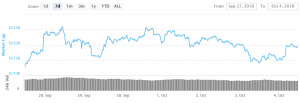 Bitcoin, Ethereum and Ripple Recovers Positively 101