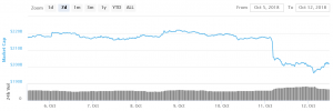 Bitcoin and Altcoins Recovery Remains Attractive To Sellers 101