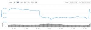 Unusual Crypto Rally Increases Volatility 101