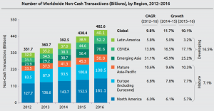 Crypto Adoption Center Moving Towards Emerging Markets 102