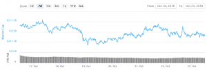 Bitcoin Price Continues to Fail Near Major Resistance 101
