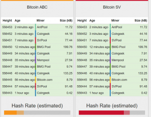 """Faketoshi"" Leads the Race in BCH Hash Power 102"