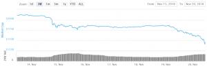 Bitcoin, Ethereum und Altcoins Trend überwältigend negativ 101