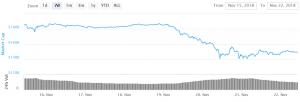 Bitcoin und Altcoins konsolidieren Verluste 101