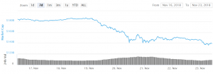 Bitcoin and Altcoins Consolidating At Risk Of Further Declines 101