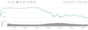 Bitcoin en Altcoins consolideren op risico van verdere dalingen 101