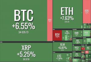 Die Käufer kehren in den Krypto-Markt zurück 102