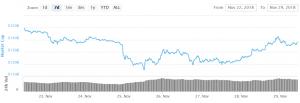 Bitcoin en Altcoins aarzelen, maar meer stijgingen mogelijk 101