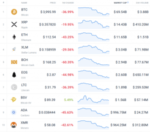 Coin Race: Top 10 Winners/Losers of Bloody November 102