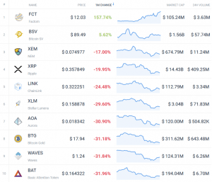 Coin Race: Top 10 Winners/Losers of Bloody November 103