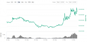 XYO Coin Jumped by More Than 120% in a Week. Why? 102