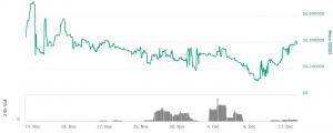 Coinbit's DEX Kurs schießt um 54 % nach oben 102