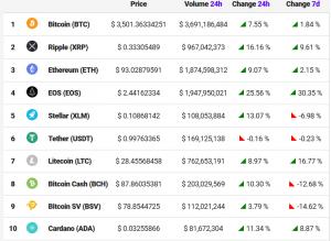 Krypto Märkte steigen pünktlich zum Jubiläum von Bitcoin 102