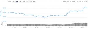Bitcoin und Altcoins legen zu 101