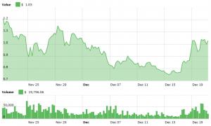 Le prix de Nano baisse malgré son annonce concernant le paiement chez 4000 marchands 102