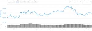 Bitcoin en Altcoins kunnen de uptrend hervatten 101