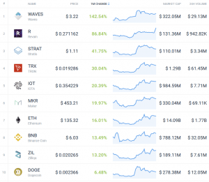 Coin Race: Top 10 Winners & Losers of December, 4Q, and 2018 102