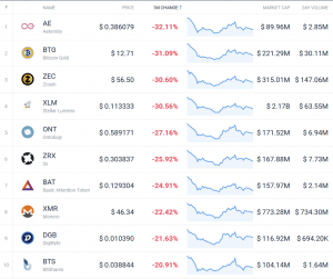 Coin Race: Top 10 Winners & Losers of December, 4Q, and 2018 103