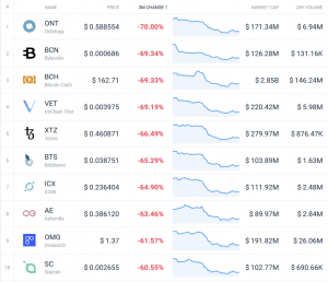 Coin Race: Top 10 Winners & Losers of December, 4Q, and 2018 105
