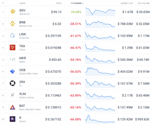 Coin Race: Top 10 Winners & Losers of December, 4Q, and 2018 107