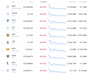 Coin Race: Top 10 Winners & Losers of December, 4Q, and 2018 108