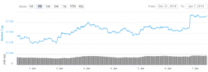 Bitcoin and Litecoin Rally, Altcoins Might Follow Soon 101