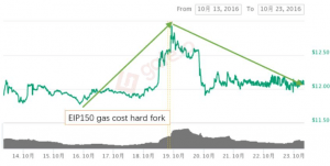History Suggests Ethereum Might Drop After the Imminent Hard Fork 102