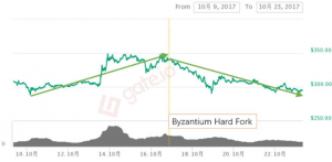 History Suggests Ethereum Might Drop After the Imminent Hard Fork 104