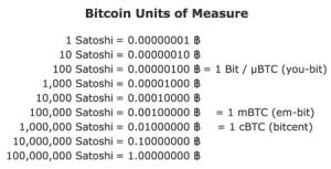 Le Bitcoin est-il trop cher ? 101