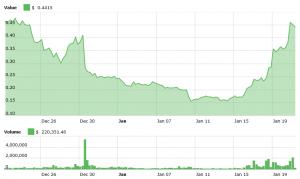PAY de TenX en hausse de 170% suite à l'émission de ses premières cartes de paiement 102