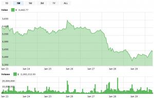 Bitcoin Shrugs as Fidelity's Crypto Custody Nears 102