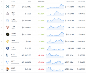 Coin Race: Top 10 Winners/Losers of January 103