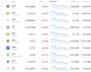 Coin Race: Top 10 Winners/Losers of January 104