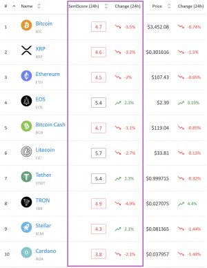 Market Sentiment: Only Three Cryptocurrencies in Positive Area 102