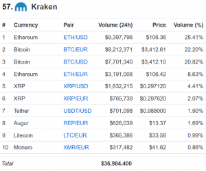 Kraken Just Made a Major Acquisition 102