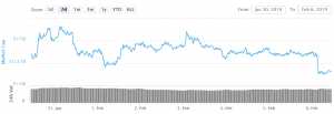 Bitcoin en de meeste Altcoins worden bearish, BNB in Top 10 101